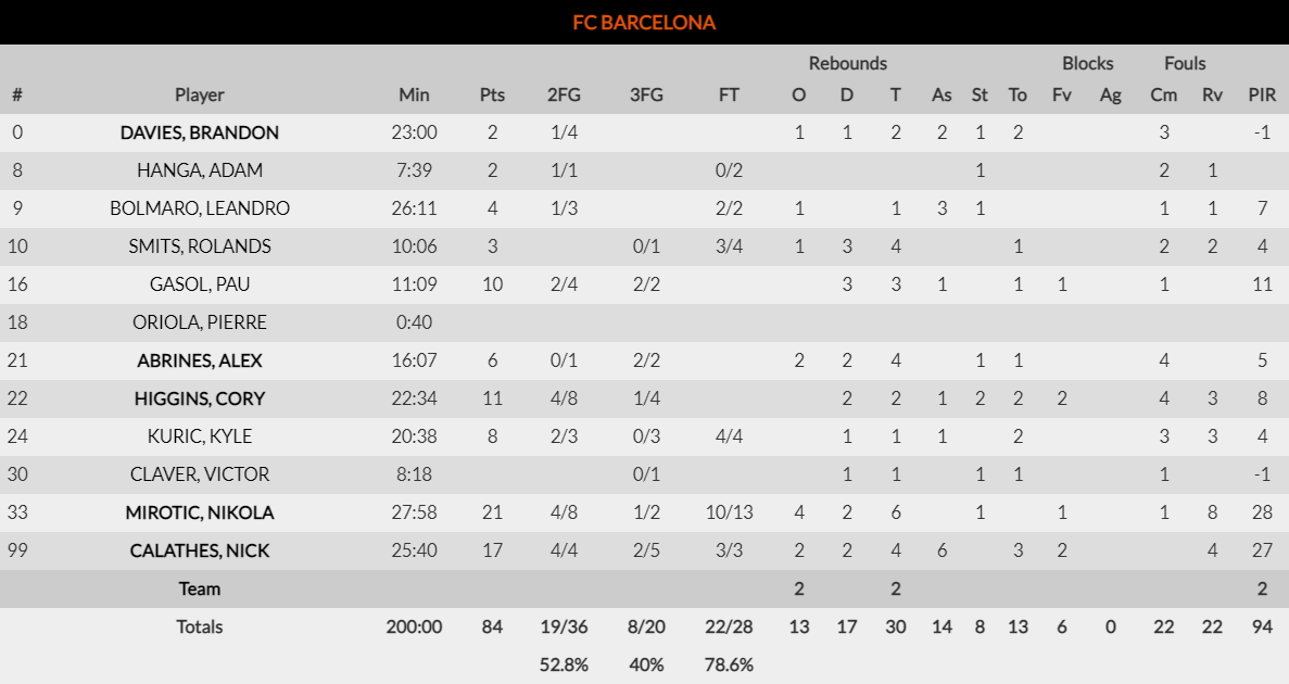 Μπαρτσελόνα-Αρμάνι Μιλάνο 84-82